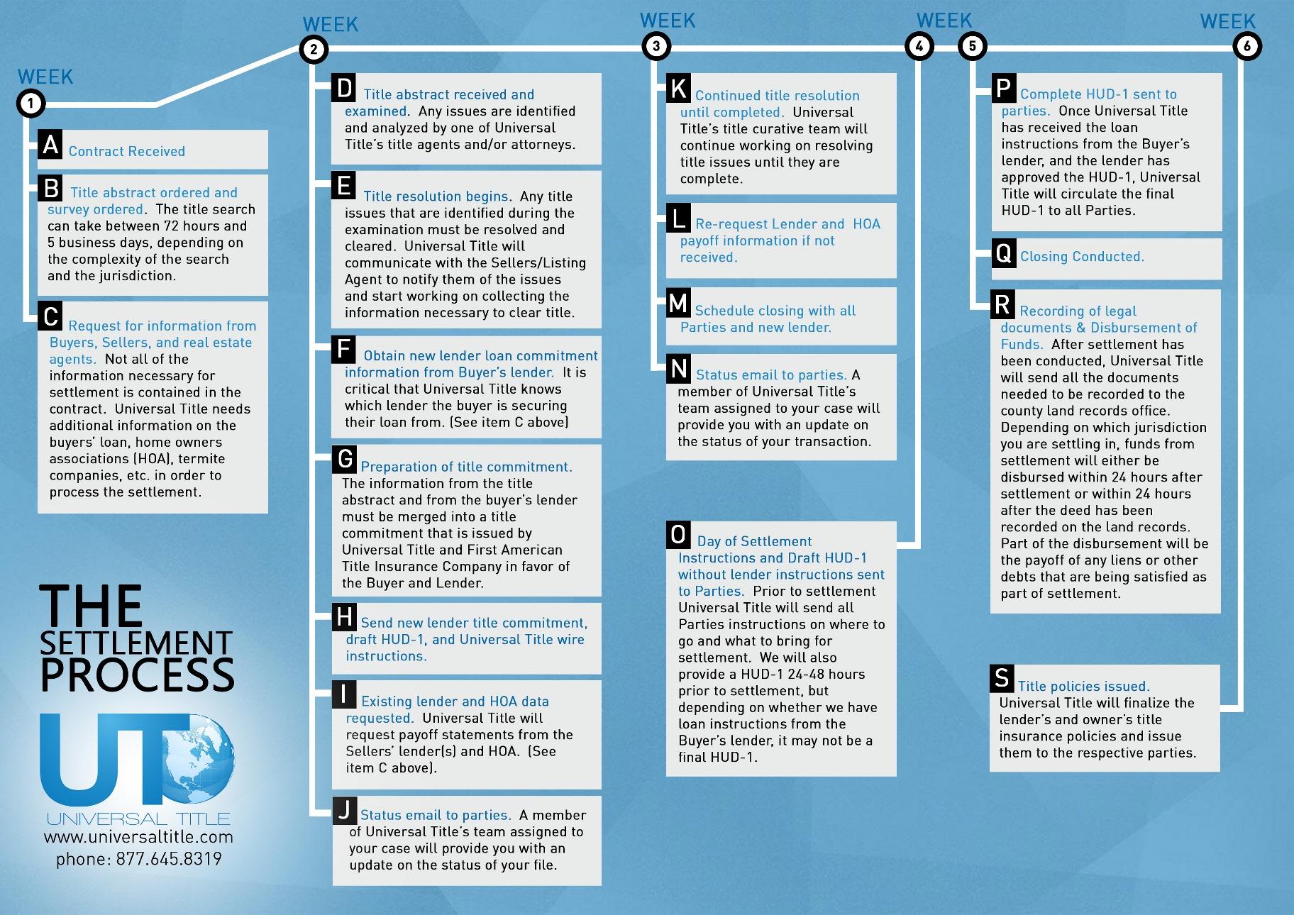 Settlement-Process-Timeline-smaller