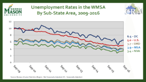 dc va unemployment rates