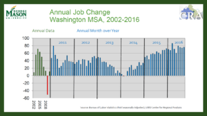 GMU job change real estate market