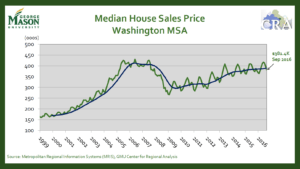 DC area median sales price