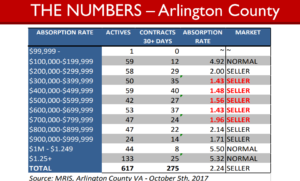 1 arlington-market-numbers-oct-2017