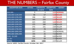 2 fairfax-county-market-numbers-oct-2017