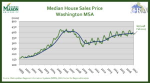gmu median house sale price change