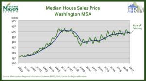 gmu median house sale price change