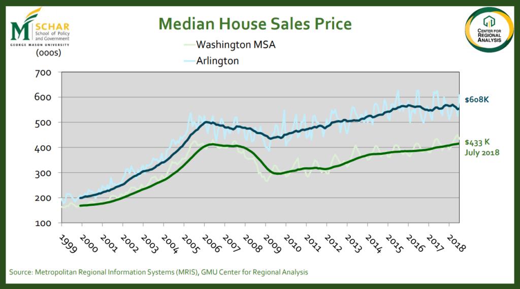 2019 Predictions For Northern Virginia Real Estate Market
